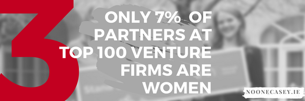 Only 7% of partners at top 100 venture firms are women